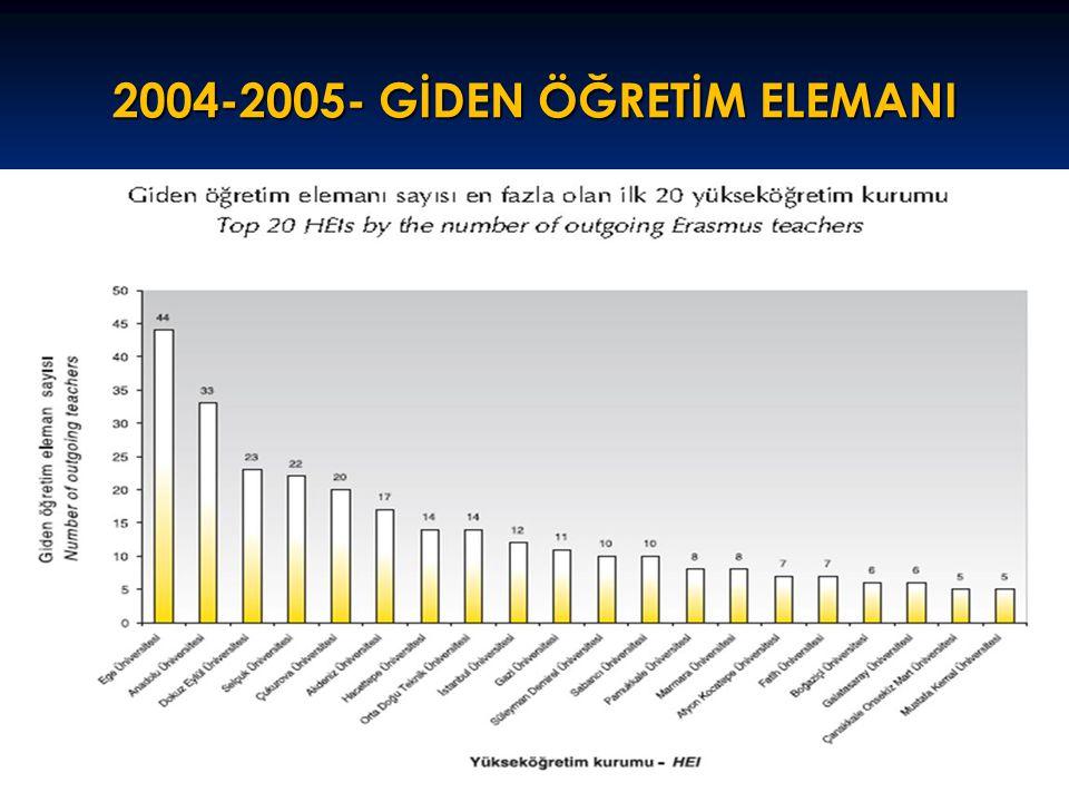 2004-2005- GİDEN ÖĞRETİM ELEMANI