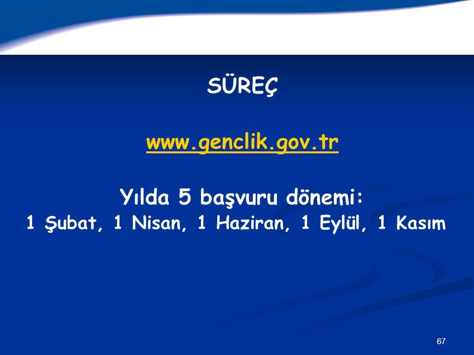 SÜREÇ www.genclik.gov.tr Yılda 5 başvuru dönemi: