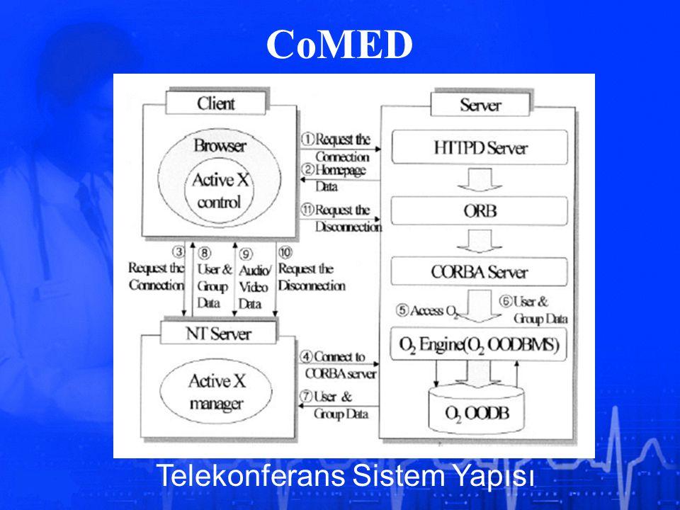 Telekonferans Sistem Yapısı