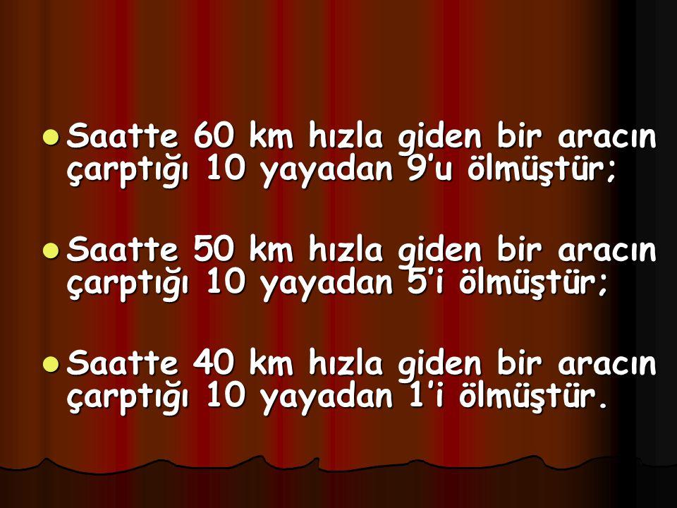 Saatte 60 km hızla giden bir aracın çarptığı 10 yayadan 9'u ölmüştür;