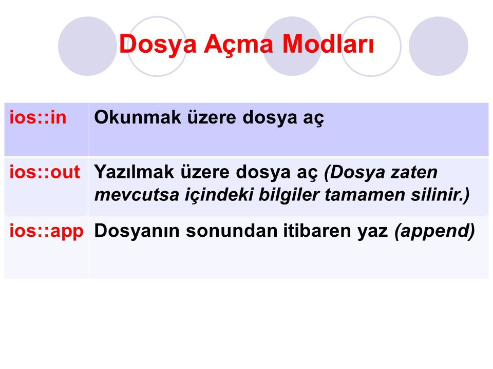 Dosya Açma Modları ios::in Okunmak üzere dosya aç ios::out