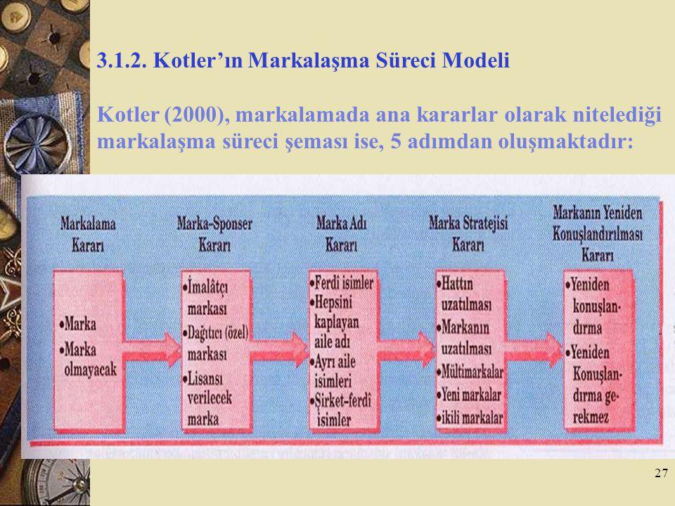 3.1.2. Kotler'ın Markalaşma Süreci Modeli