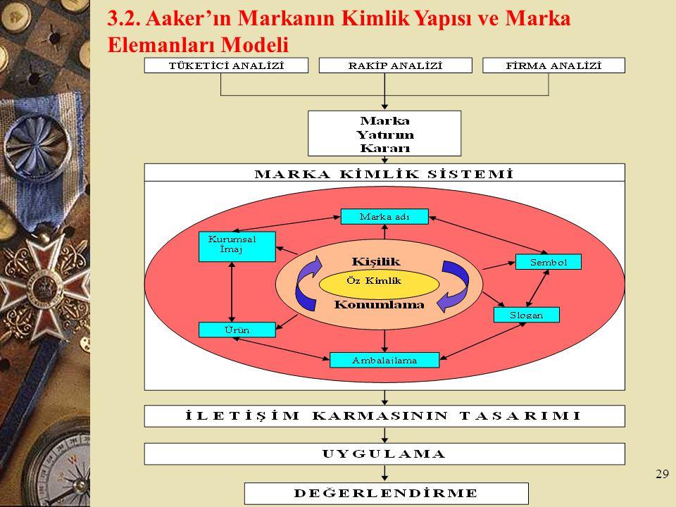 3.2. Aaker'ın Markanın Kimlik Yapısı ve Marka Elemanları Modeli