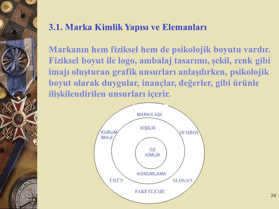 3.1. Marka Kimlik Yapısı ve Elemanları
