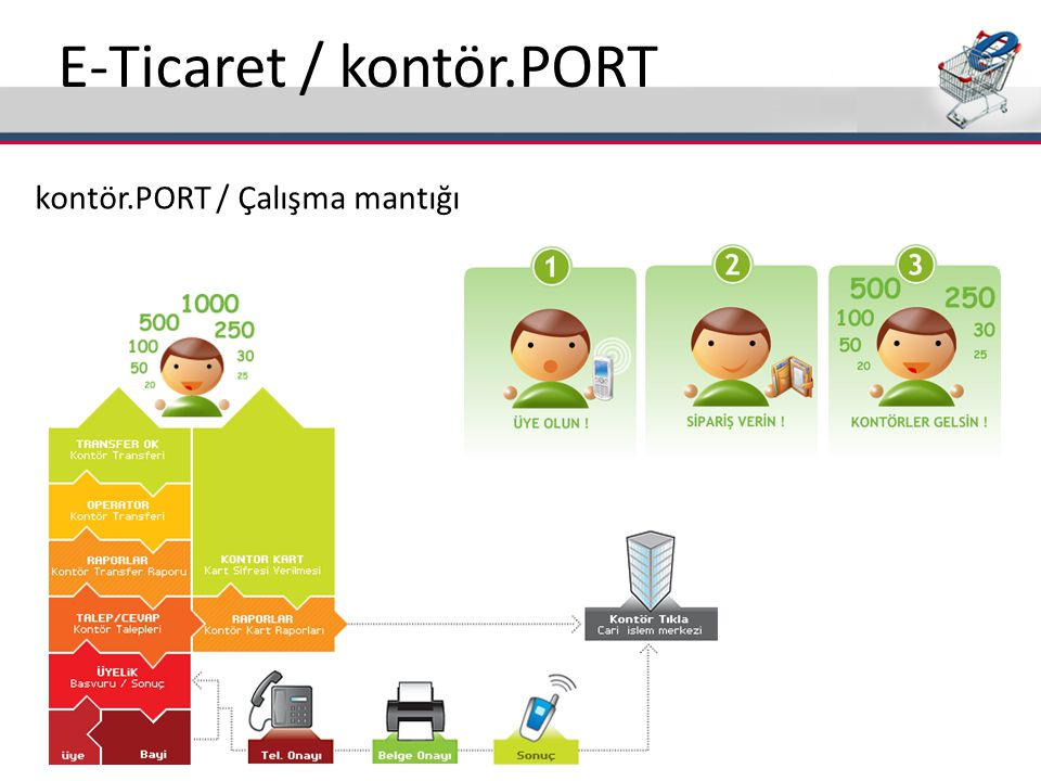 E-Ticaret / kontör.PORT
