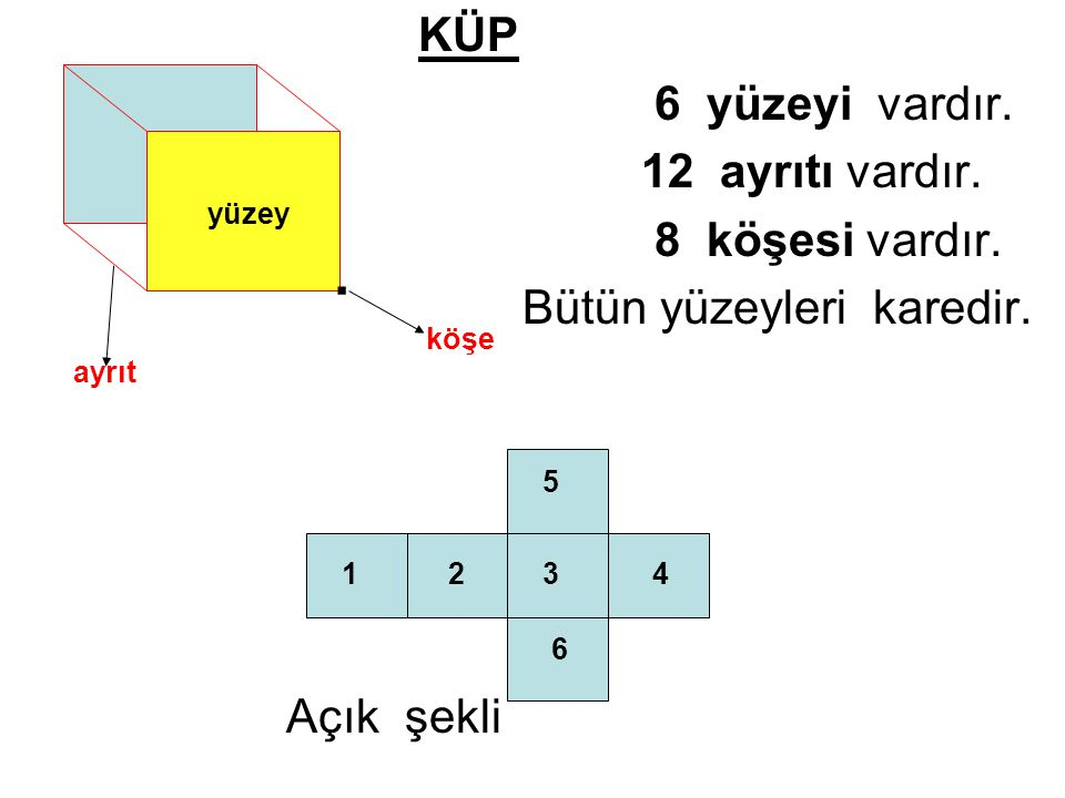 . KÜP 6 yüzeyi vardır. 12 ayrıtı vardır. 8 köşesi vardır.