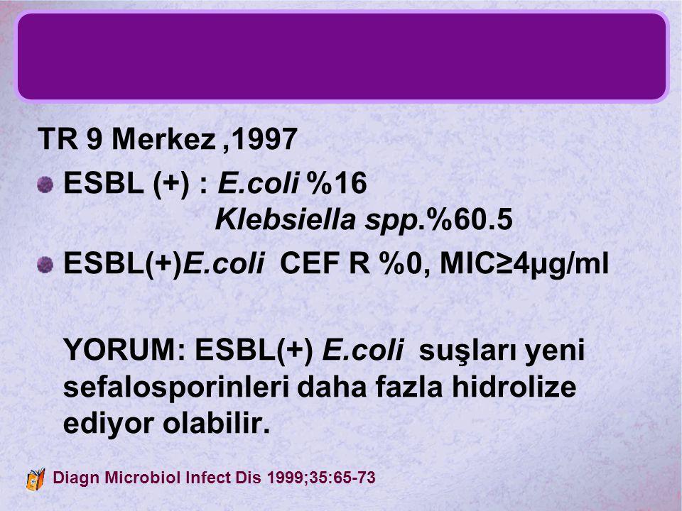 ESBL (+) : E.coli %16 Klebsiella spp.%60.5