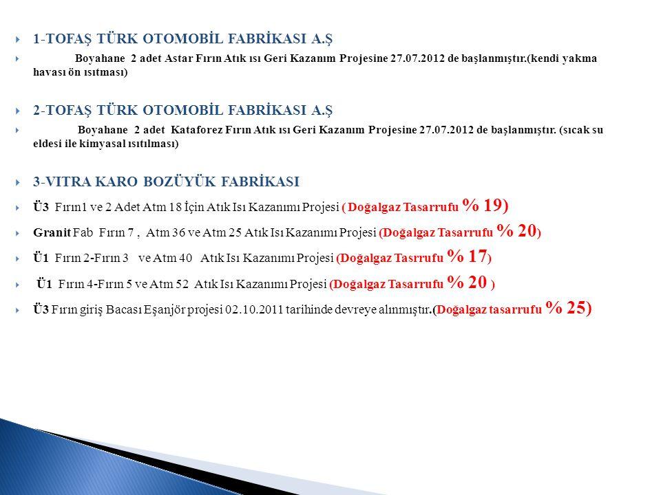 1-TOFAŞ TÜRK OTOMOBİL FABRİKASI A.Ş