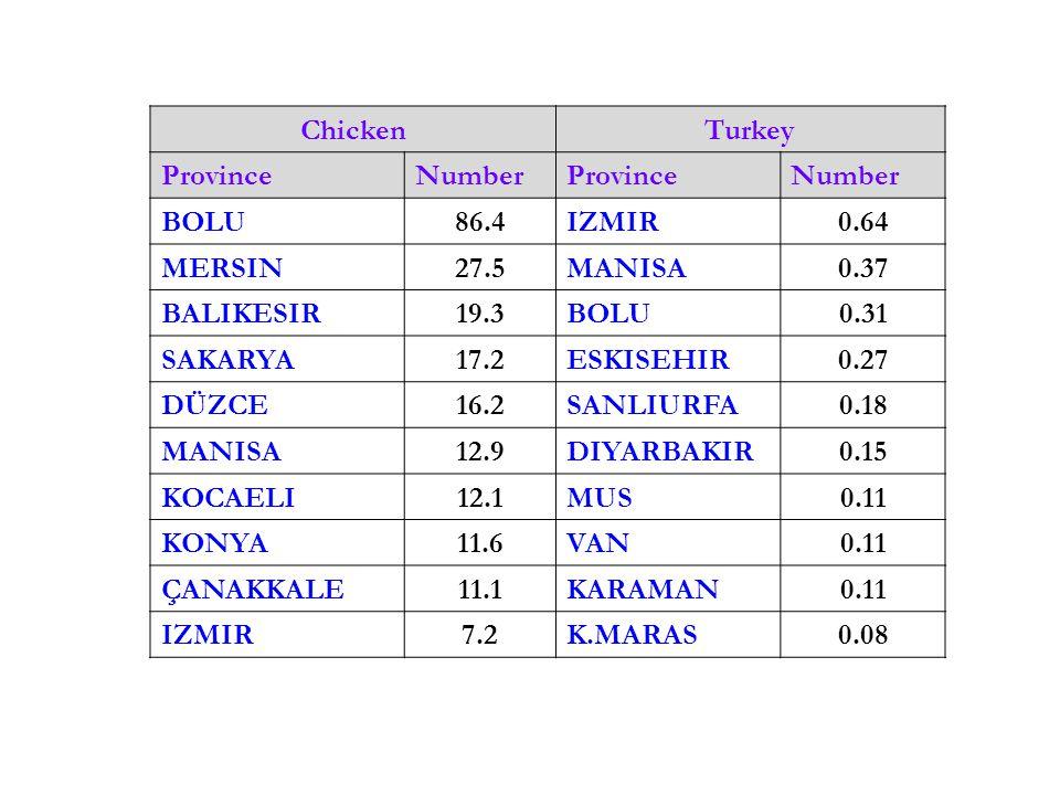 Chicken Turkey. Province. Number. BOLU. 86.4. IZMIR. 0.64. MERSIN. 27.5. MANISA. 0.37. BALIKESIR.