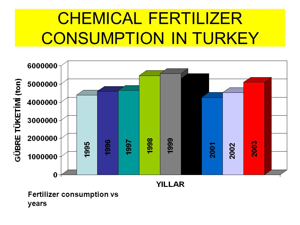 CHEMICAL FERTILIZER CONSUMPTION IN TURKEY