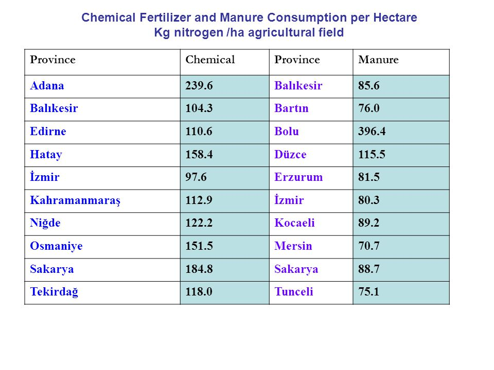 Chemical Fertilizer and Manure Consumption per Hectare