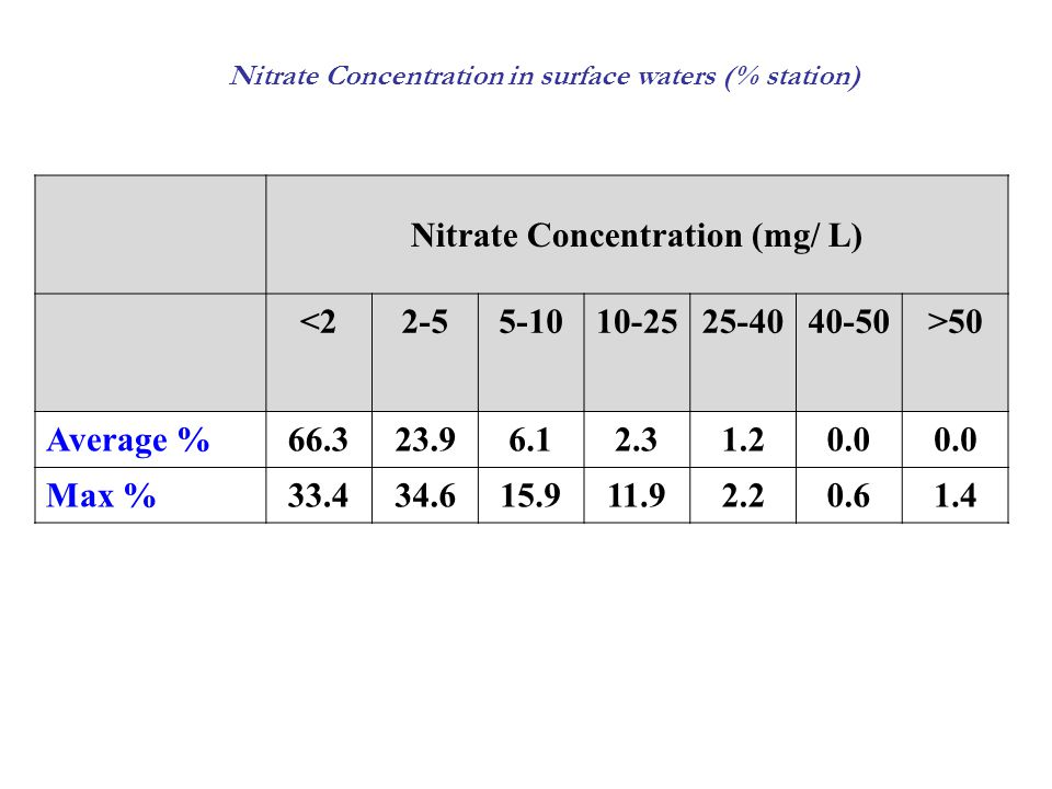 Nitrate Concentration (mg/ L)