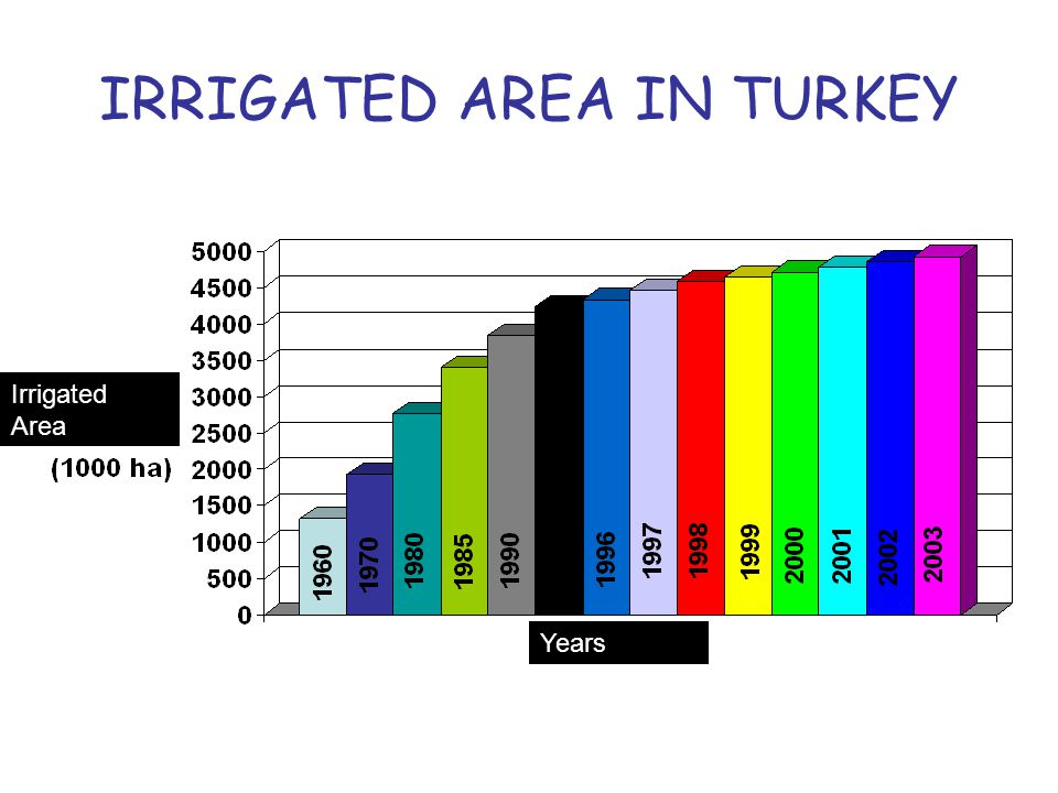 IRRIGATED AREA IN TURKEY