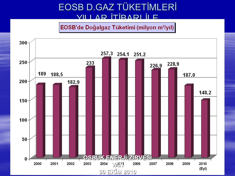 EOSB D.GAZ TÜKETİMLERİ YILLAR İTİBARI İLE (milyon m³)
