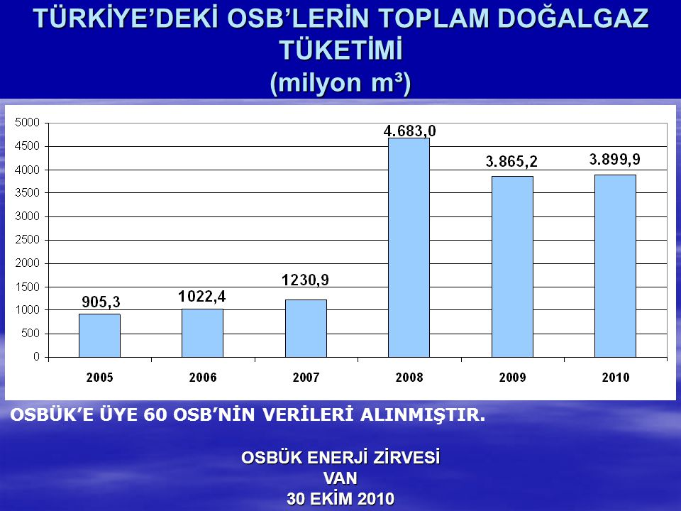 TÜRKİYE'DEKİ OSB'LERİN TOPLAM DOĞALGAZ TÜKETİMİ (milyon m³)