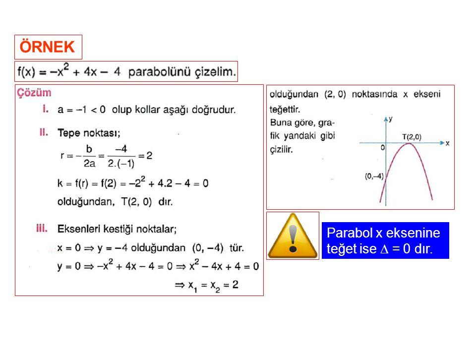 ÖRNEK Parabol x eksenine teğet ise  = 0 dır.