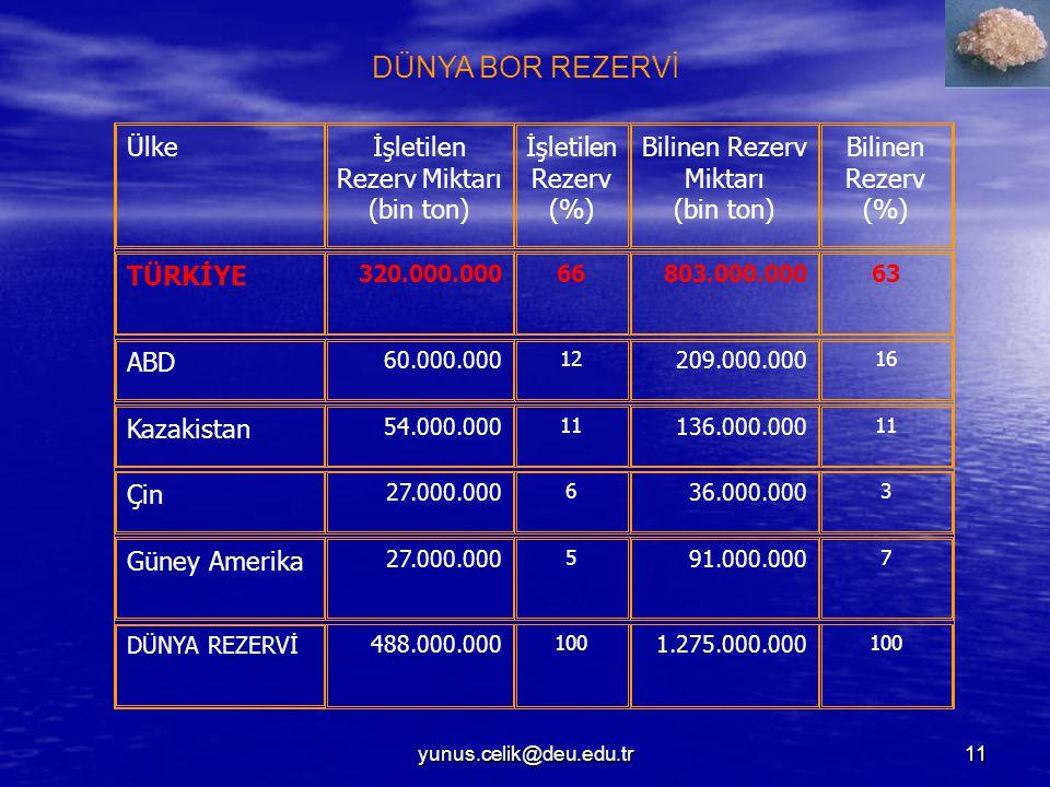 DÜNYA BOR REZERVİ Ülke İşletilen Rezerv Miktarı (bin ton)