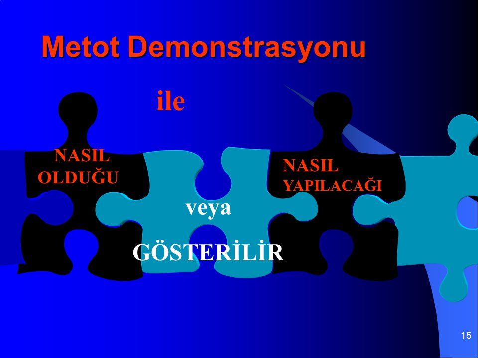 Metot Demonstrasyonu ile NASIL OLDUĞU NASIL YAPILACAĞI veya GÖSTERİLİR