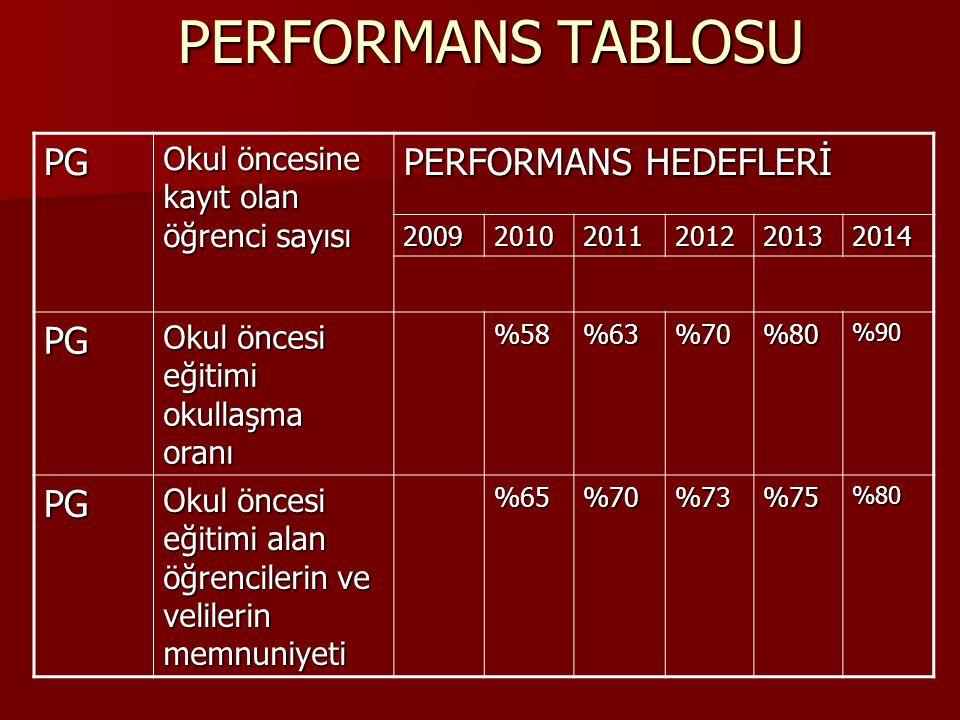 PERFORMANS TABLOSU PG PERFORMANS HEDEFLERİ
