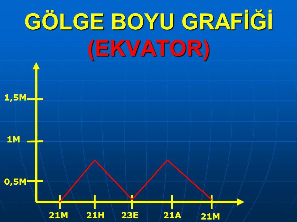 GÖLGE BOYU GRAFİĞİ (EKVATOR)