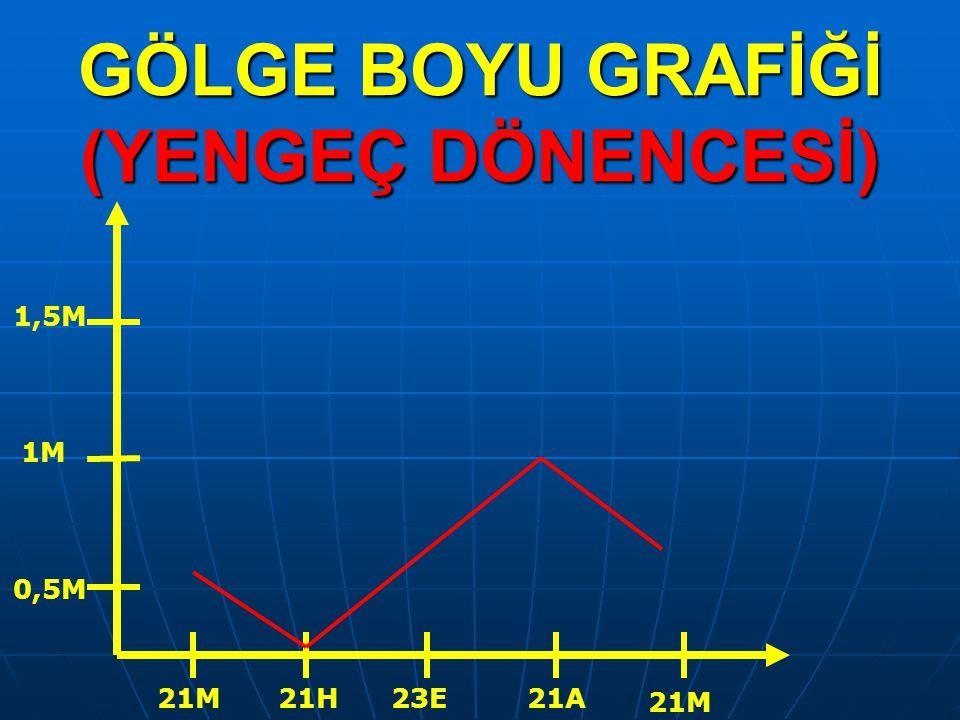 GÖLGE BOYU GRAFİĞİ (YENGEÇ DÖNENCESİ)