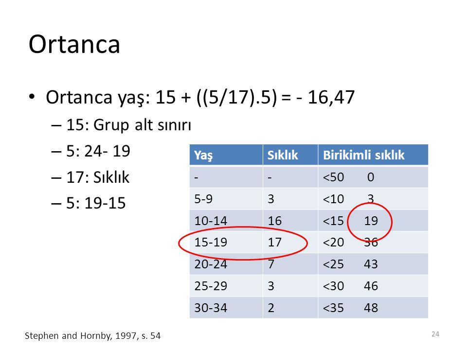 Ortanca Ortanca yaş: 15 + ((5/17).5) = - 16,47 15: Grup alt sınırı