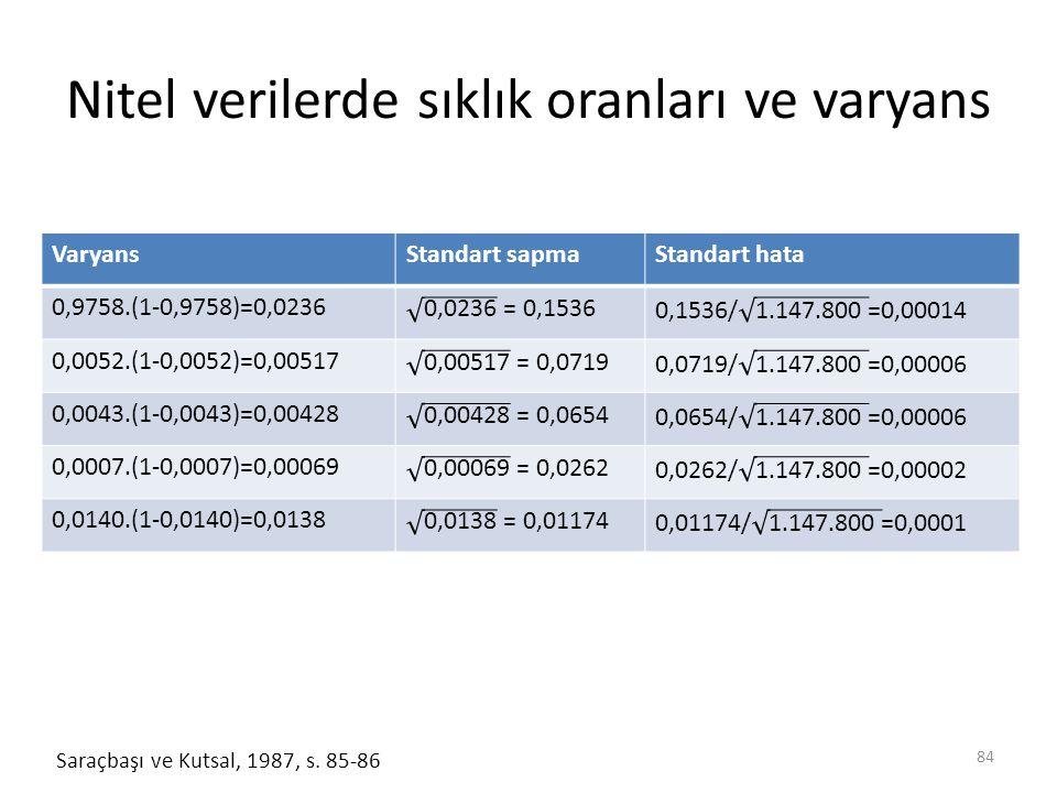 Nitel verilerde sıklık oranları ve varyans