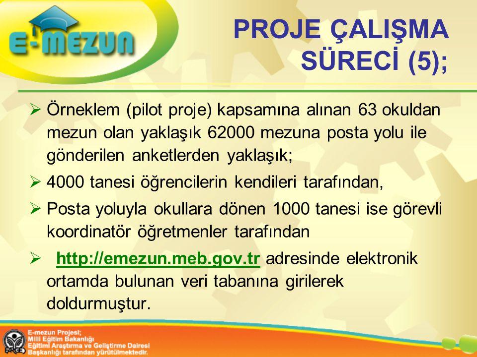 PROJE ÇALIŞMA SÜRECİ (5);