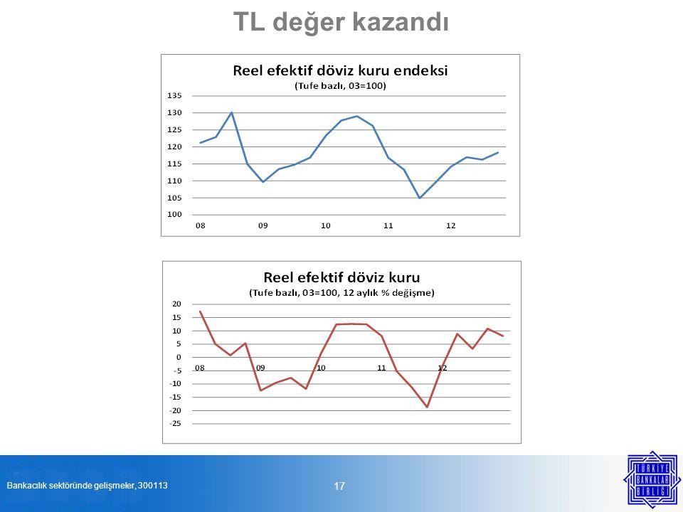 TL değer kazandı TCMB global görünümü çok yakından izlediğini ve dünyada görülebilecek farklı şartlara göre senaryolarını oluşturduğunu belirtiyor.