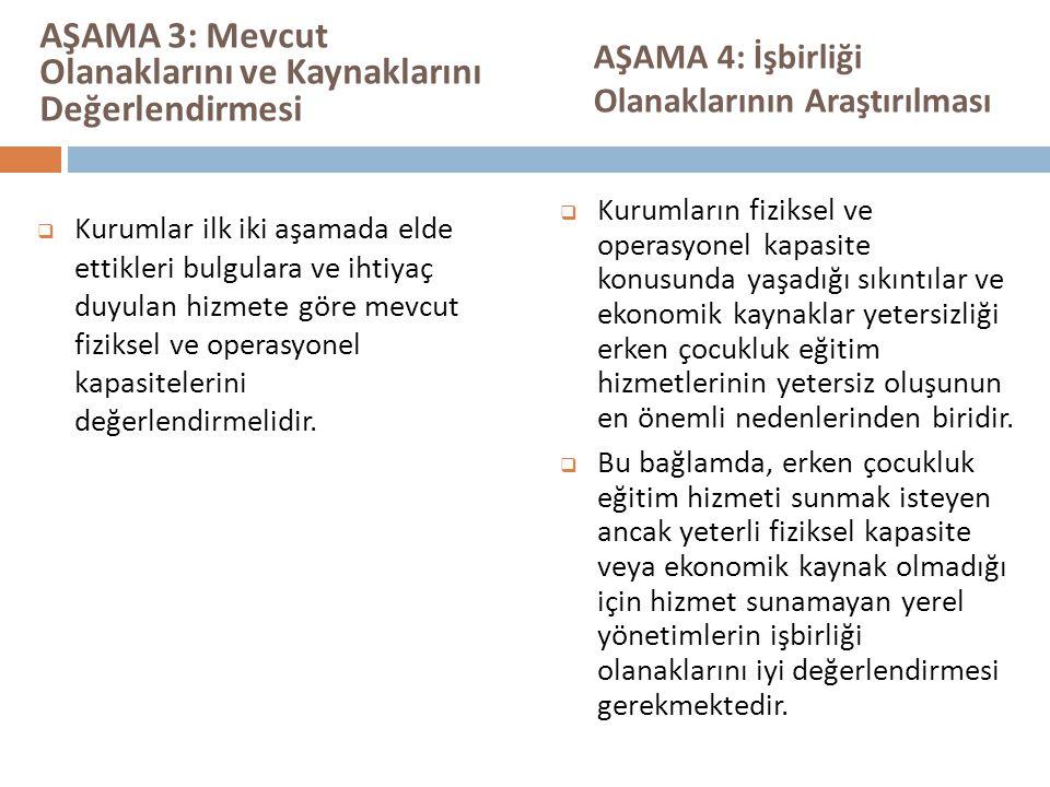 AŞAMA 3: Mevcut Olanaklarını ve Kaynaklarını Değerlendirmesi