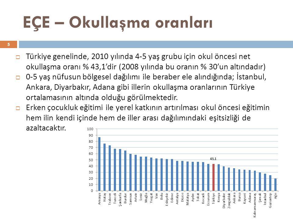EÇE – Okullaşma oranları