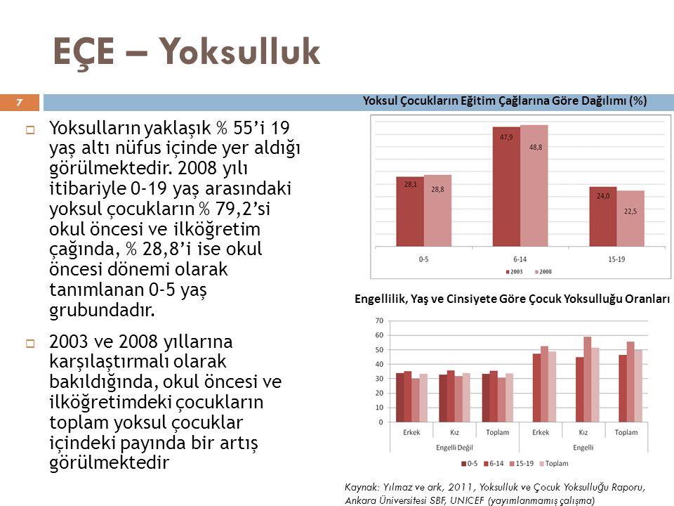 EÇE – Yoksulluk Yoksul Çocukların Eğitim Çağlarına Göre Dağılımı (%)