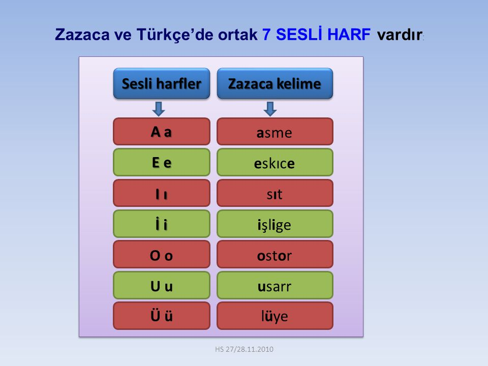 Zazaca ve Türkçe'de ortak 7 SESLİ HARF vardır: