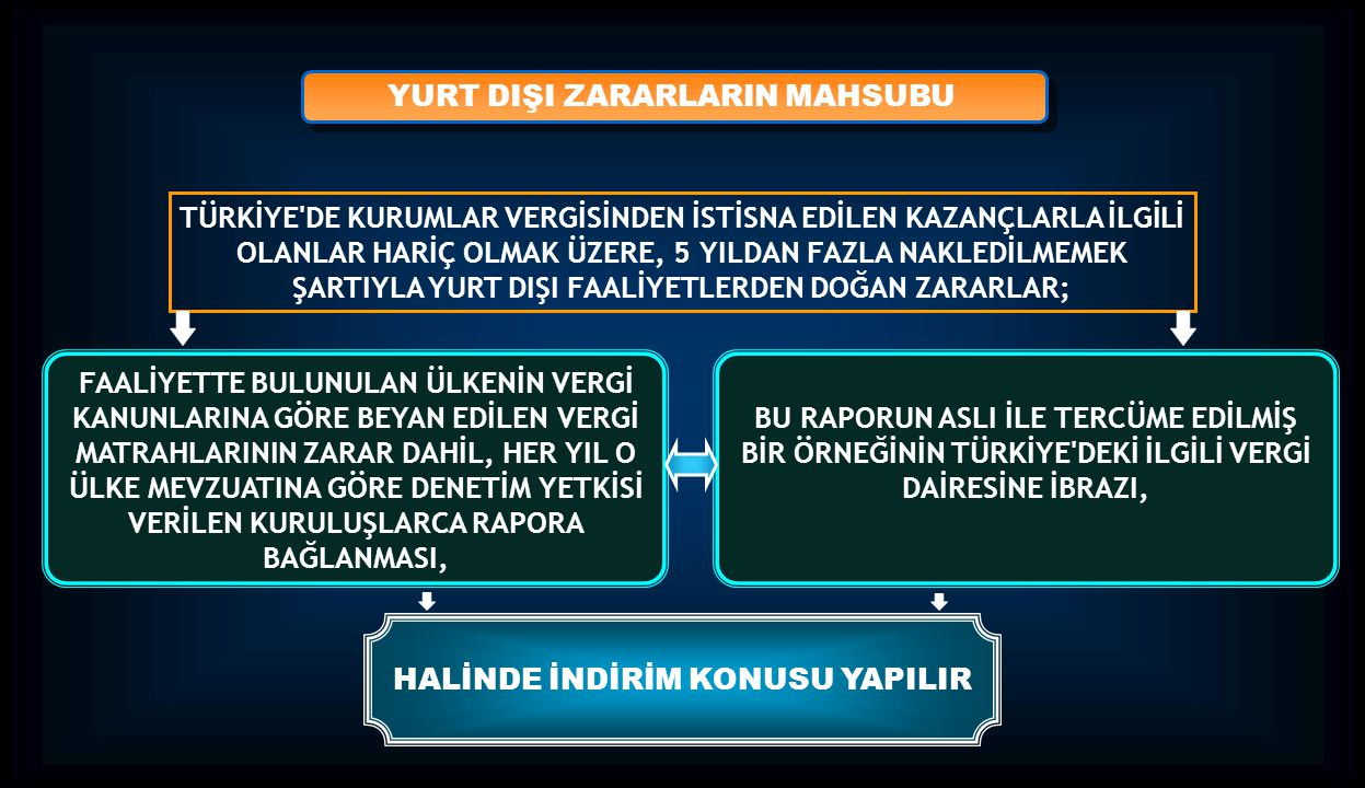 YURT DIŞI ZARARLARIN MAHSUBU