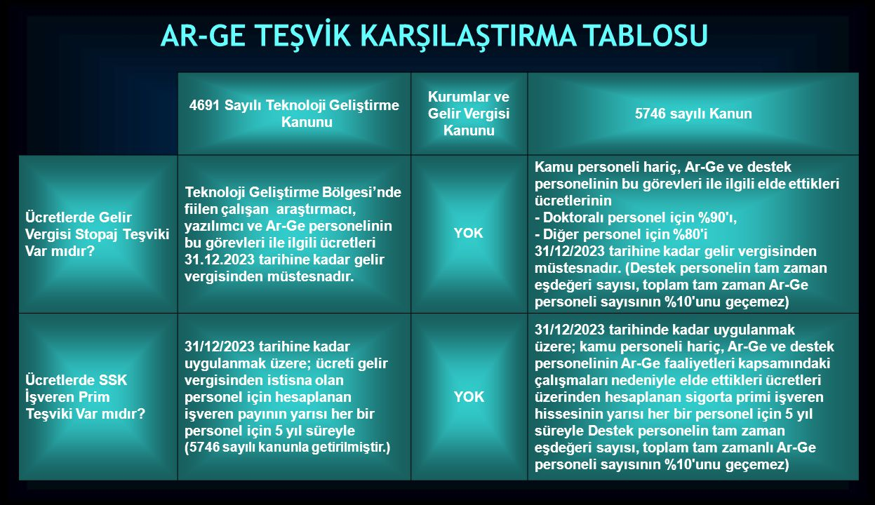 AR-GE TEŞVİK KARŞILAŞTIRMA TABLOSU
