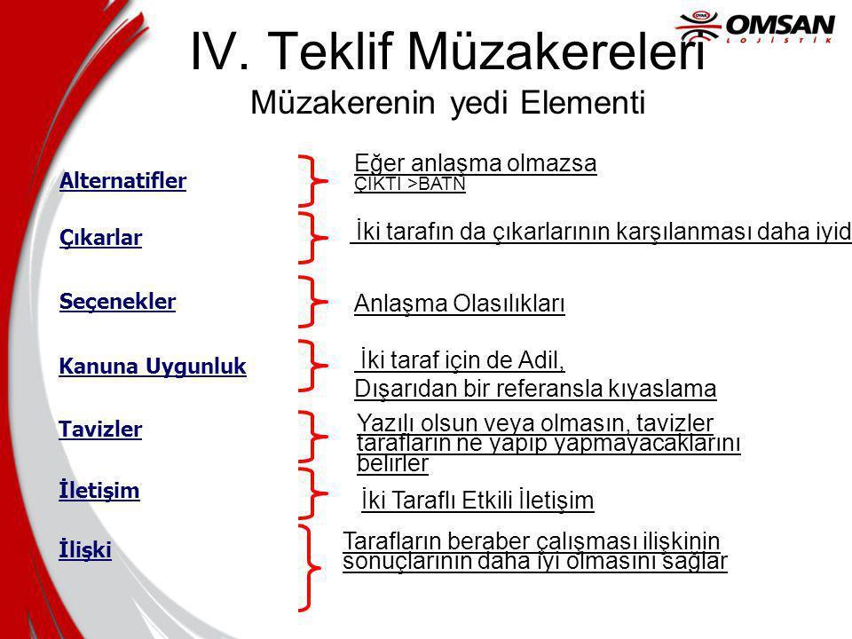 IV. Teklif Müzakereleri Müzakerenin yedi Elementi