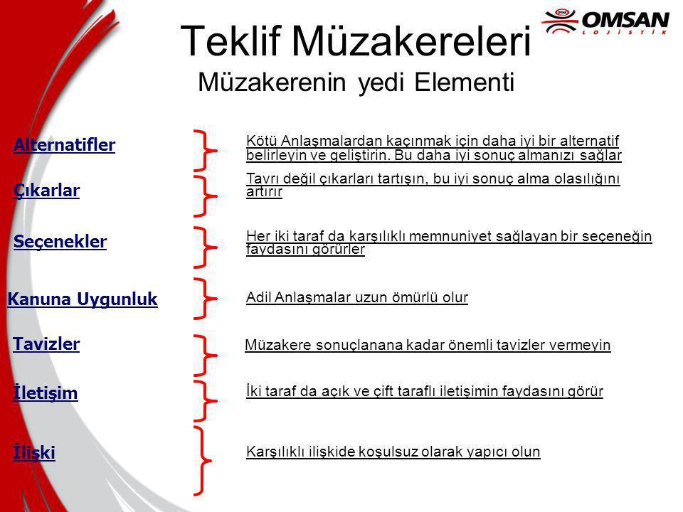 Teklif Müzakereleri Müzakerenin yedi Elementi