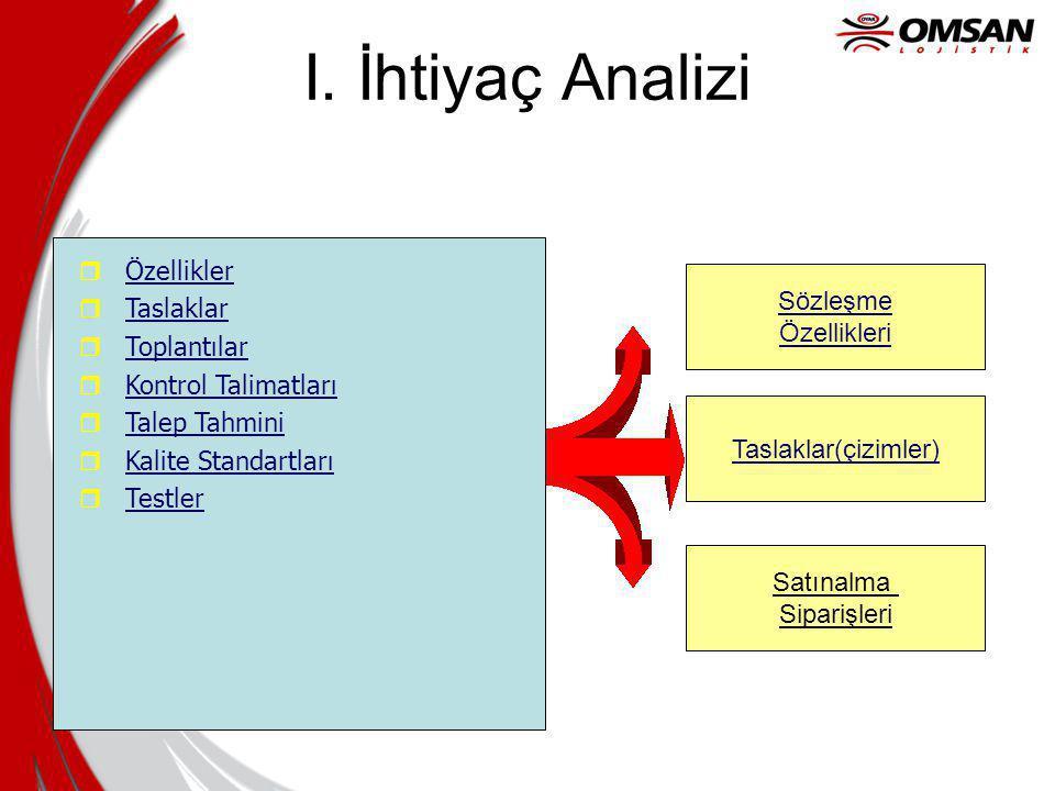 I. İhtiyaç Analizi Özellikler Taslaklar Sözleşme Toplantılar