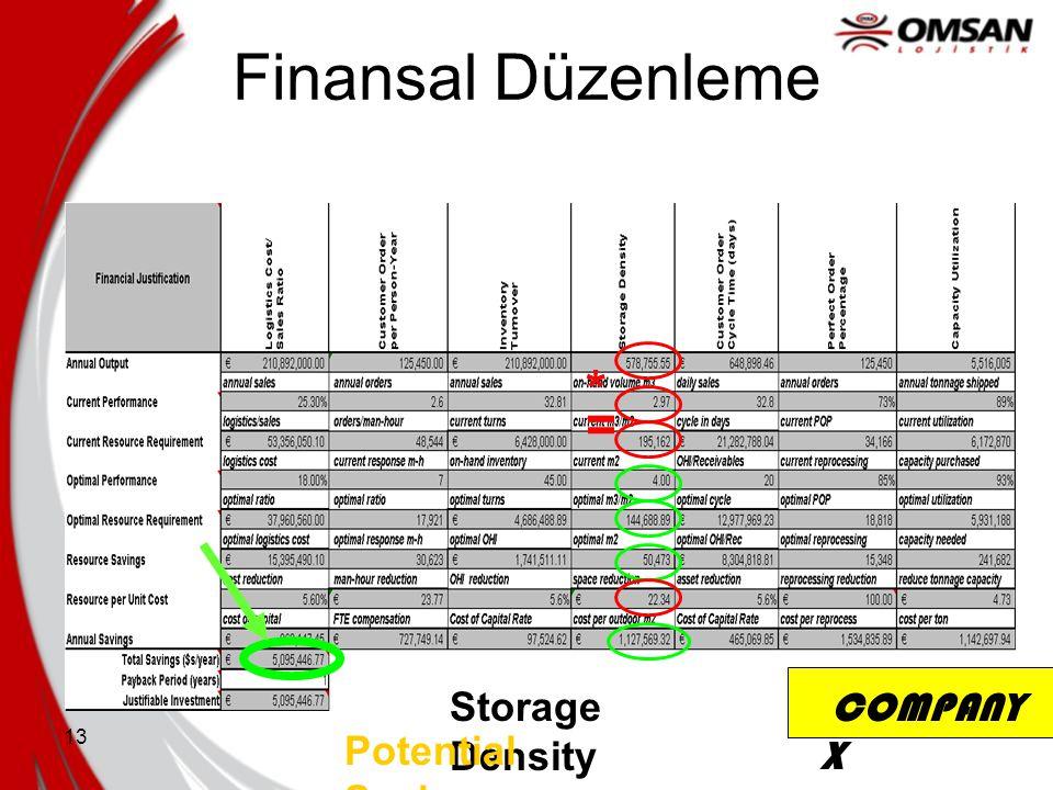 Finansal Düzenleme * = Storage Density Savings COMPANY X