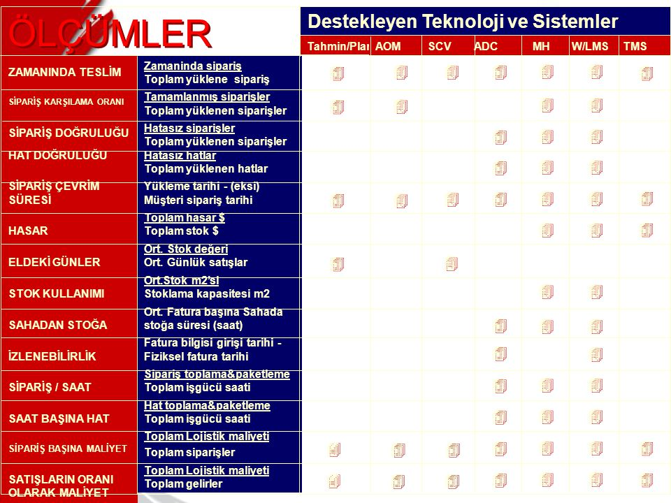 ÖLÇÜMLER Destekleyen Teknoloji ve Sistemler 4