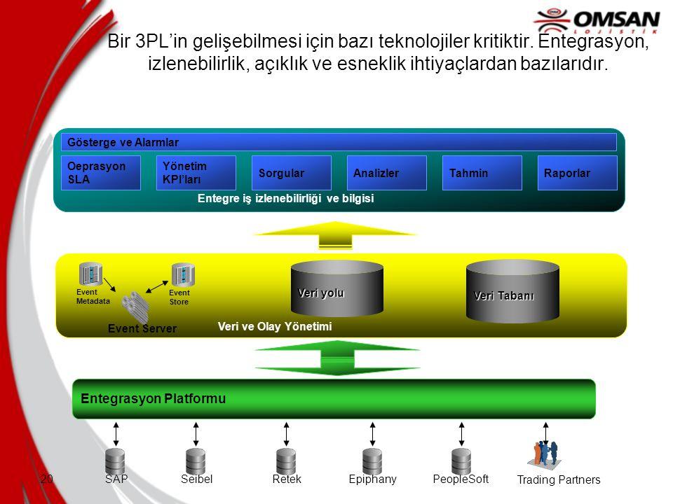 Bir 3PL'in gelişebilmesi için bazı teknolojiler kritiktir