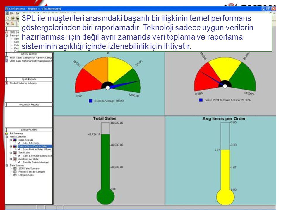 3PL ile müşterileri arasındaki başarılı bir ilişkinin temel performans göstergelerinden biri raporlamadır.