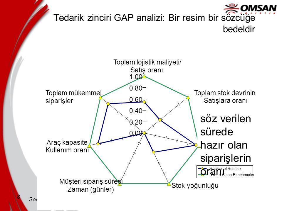 Tedarik zinciri GAP analizi: Bir resim bir sözcüğe bedeldir