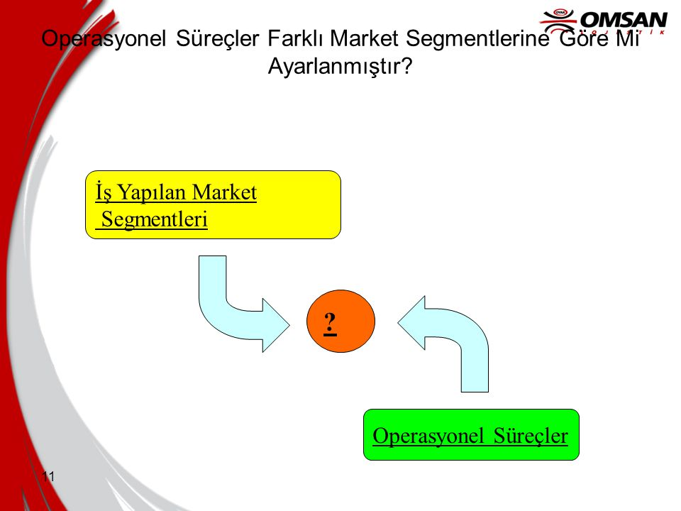 Operasyonel Süreçler Farklı Market Segmentlerine Göre Mi Ayarlanmıştır