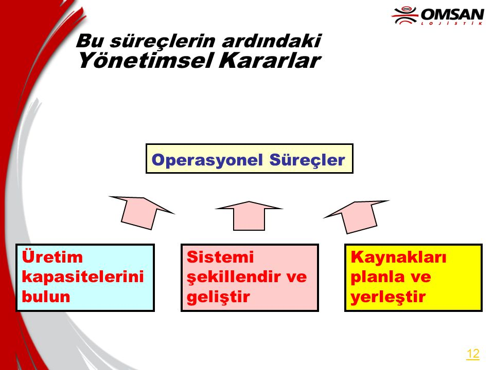 Yönetimsel Kararlar Bu süreçlerin ardındaki Operasyonel Süreçler