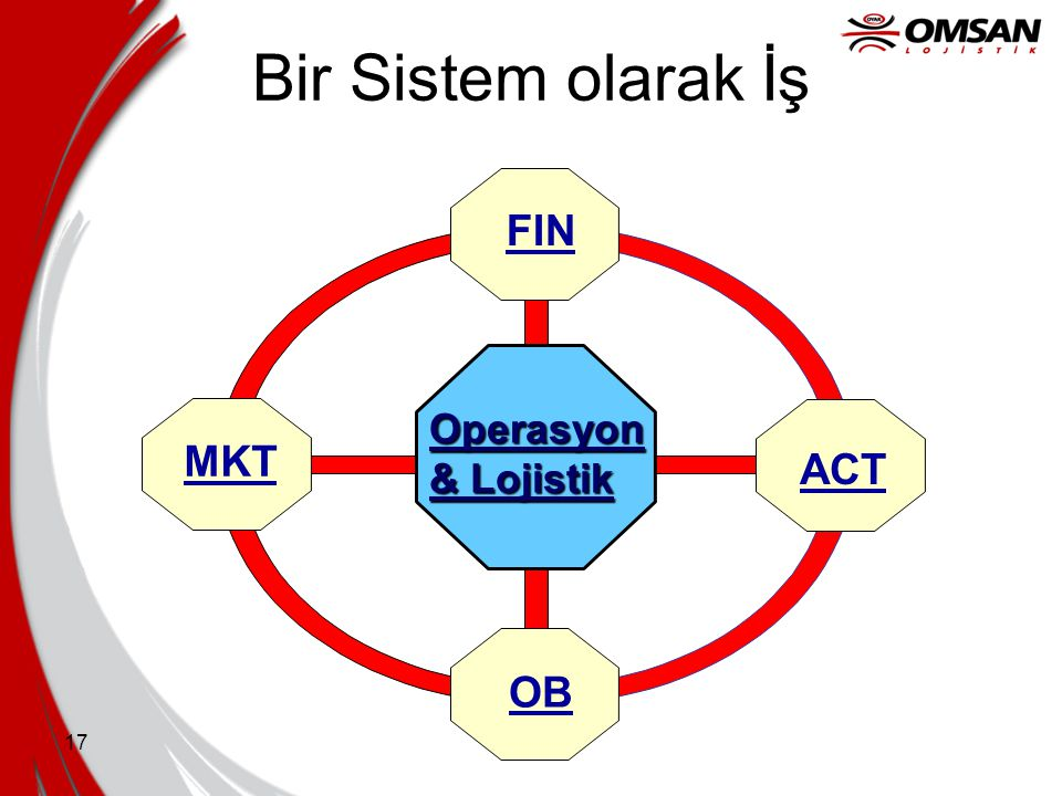 Bir Sistem olarak İş OPERATIONS ACT FIN MKT OB Operasyon & Lojistik