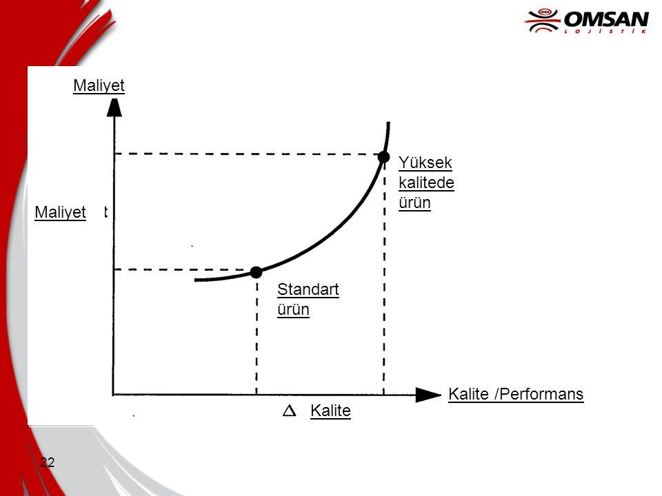 Maliyet Yüksek kalitede ürün Maliyet Standart ürün Kalite /Performans Kalite