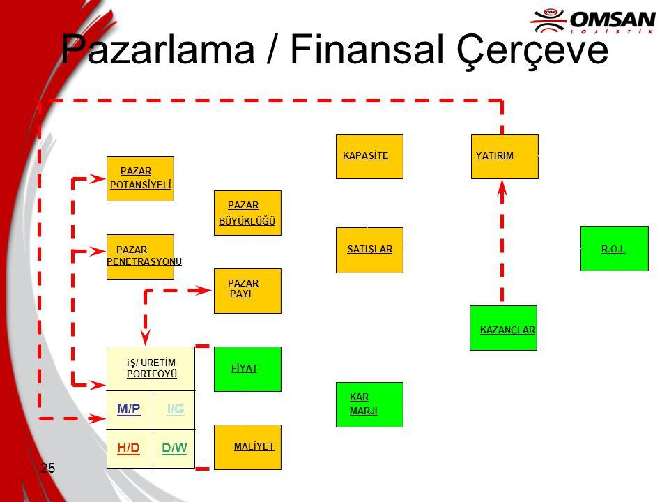 Pazarlama / Finansal Çerçeve