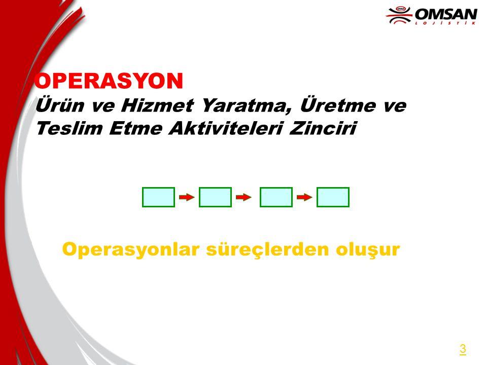 OPERASYON Ürün ve Hizmet Yaratma, Üretme ve Teslim Etme Aktiviteleri Zinciri. Operasyonlar süreçlerden oluşur.