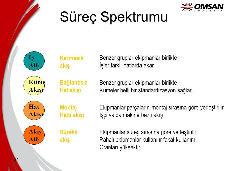 Süreç Spektrumu İş Karmaşık Benzer gruplar ekipmanlar birlikte Atö